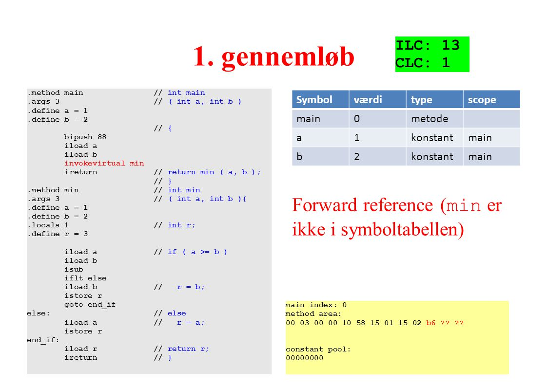 1. gennemløb Forward reference (min er ikke i symboltabellen) ILC: 13