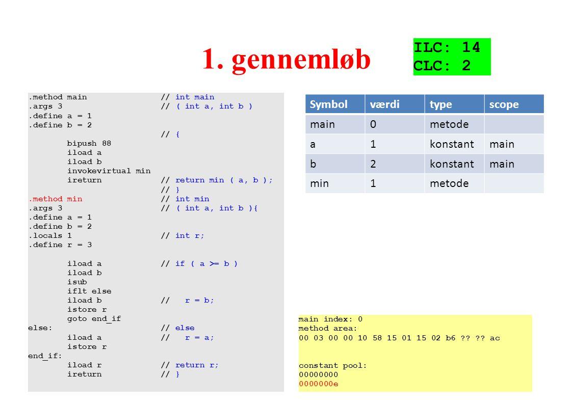 1. gennemløb ILC: 14 CLC: 2 Symbol værdi type scope main metode a 1