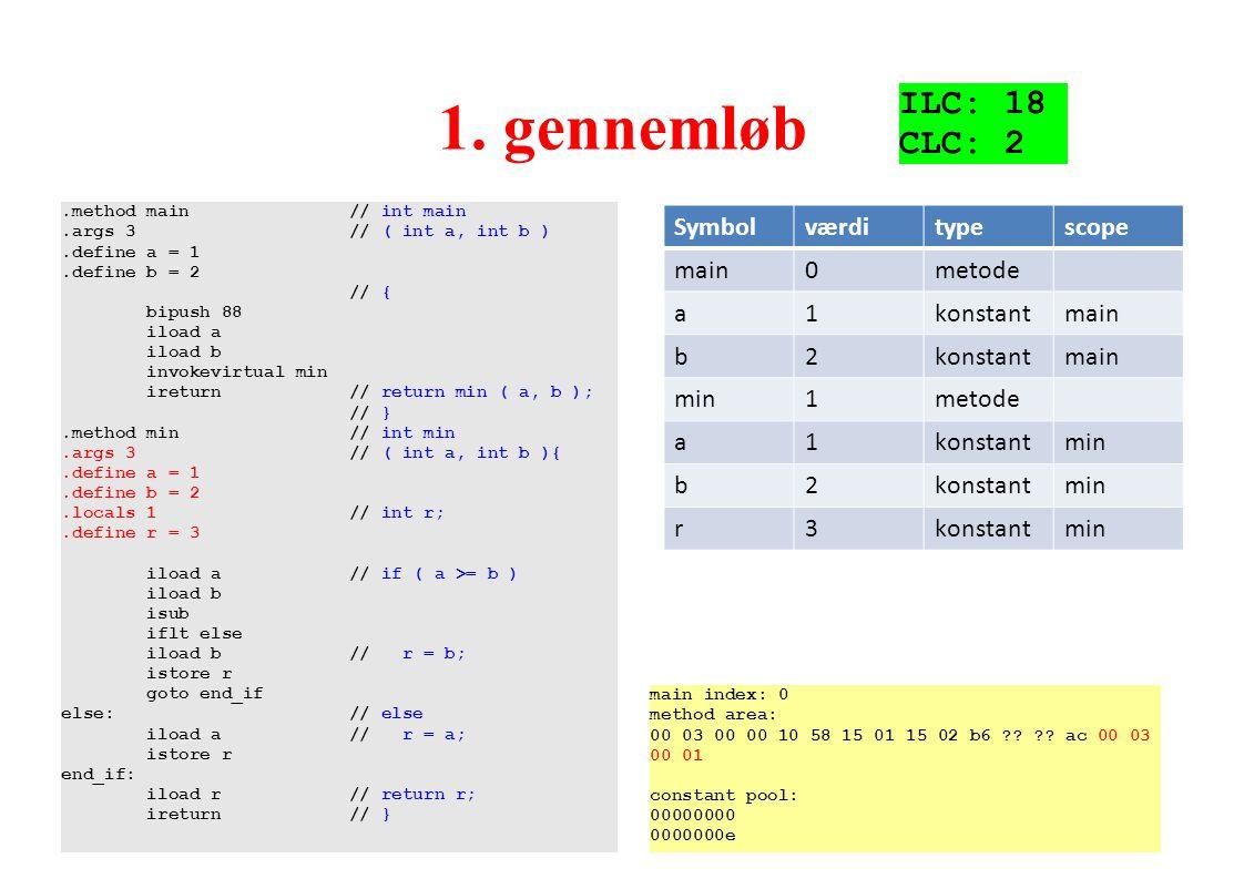 1. gennemløb ILC: 18 CLC: 2 Symbol værdi type scope main metode a 1