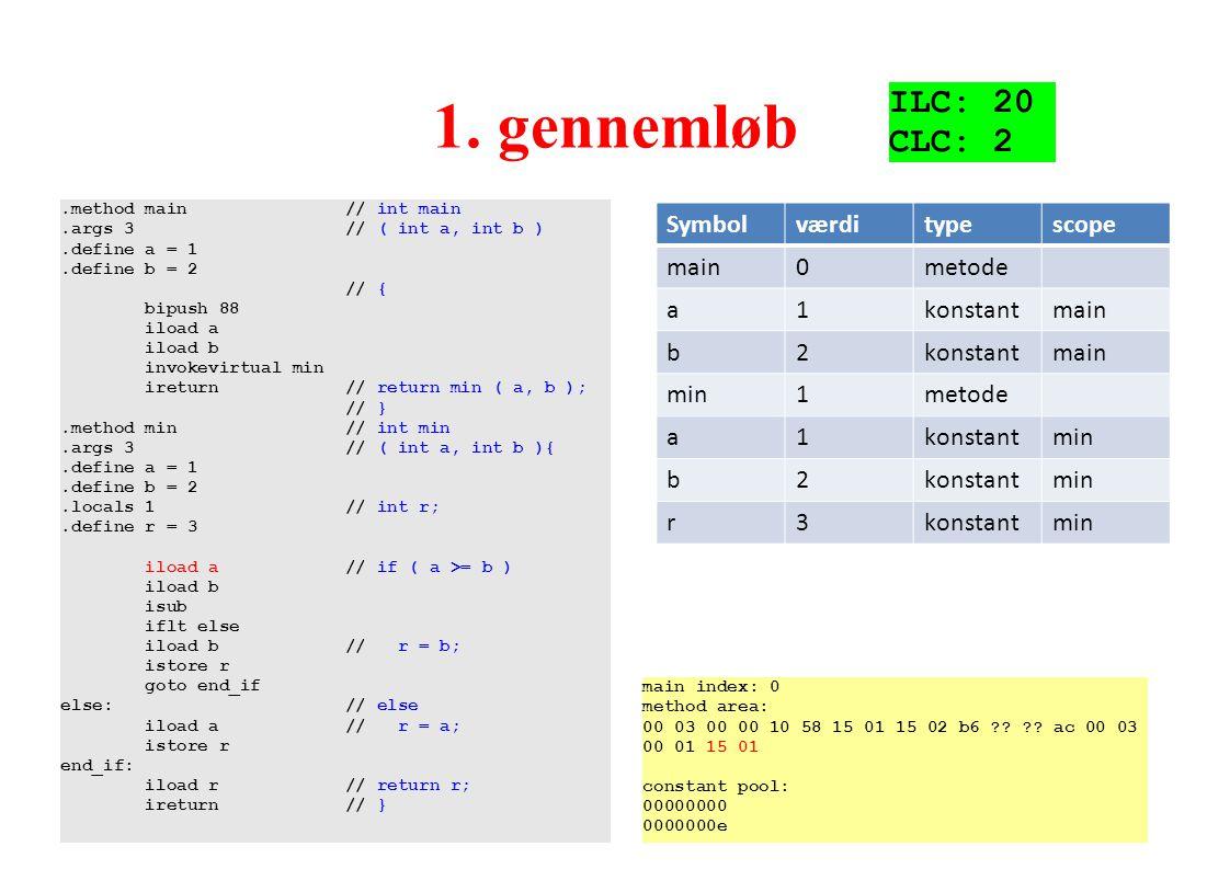 1. gennemløb ILC: 20 CLC: 2 Vigtigt med scope (to a'er) Symbol værdi