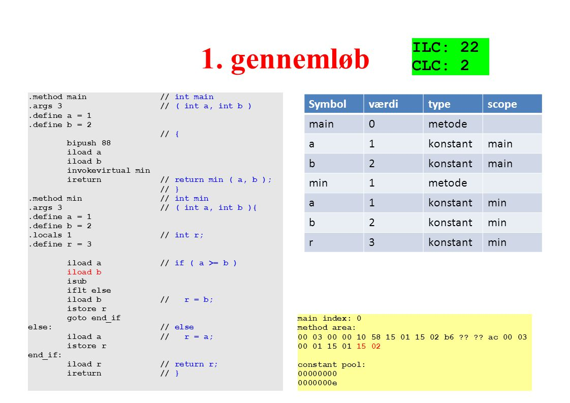 1. gennemløb ILC: 22 CLC: 2 Symbol værdi type scope main metode a 1
