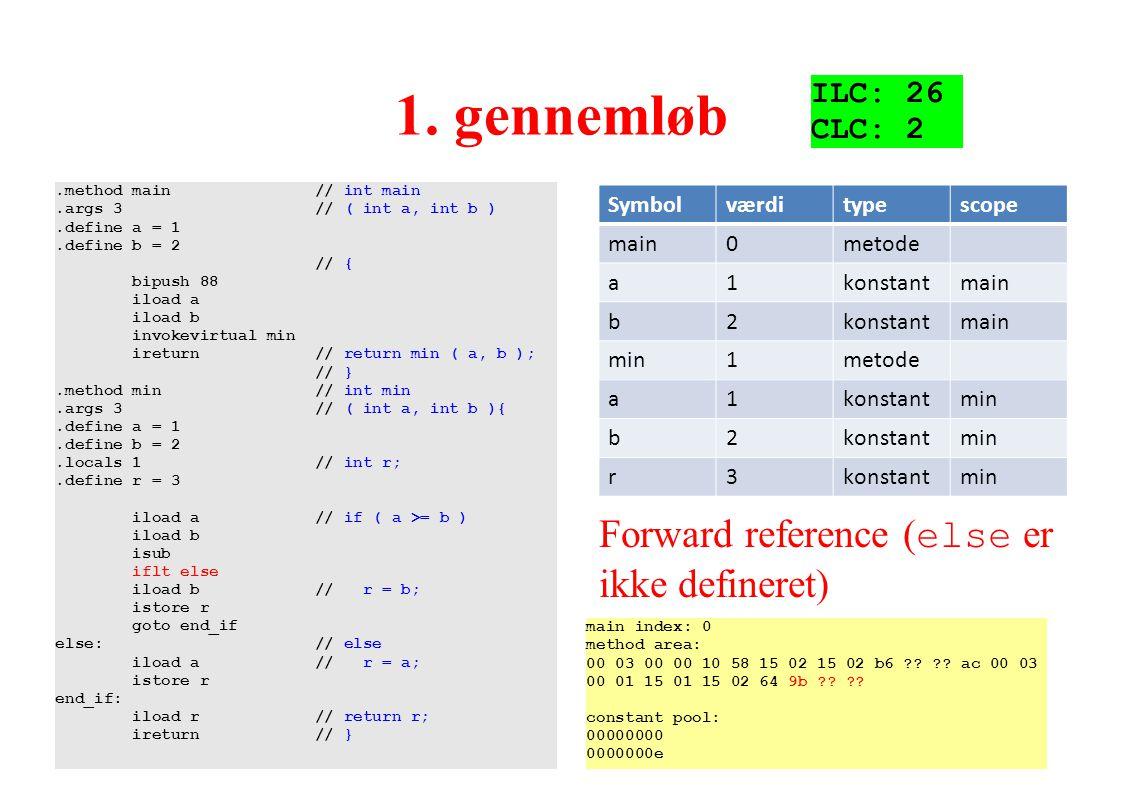 1. gennemløb Forward reference (else er ikke defineret) ILC: 26 CLC: 2