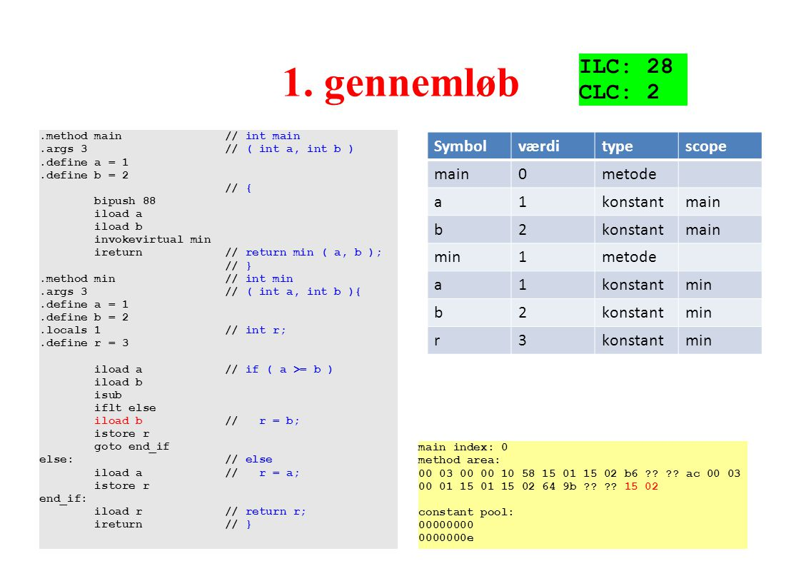1. gennemløb ILC: 28 CLC: 2 Symbol værdi type scope main metode a 1