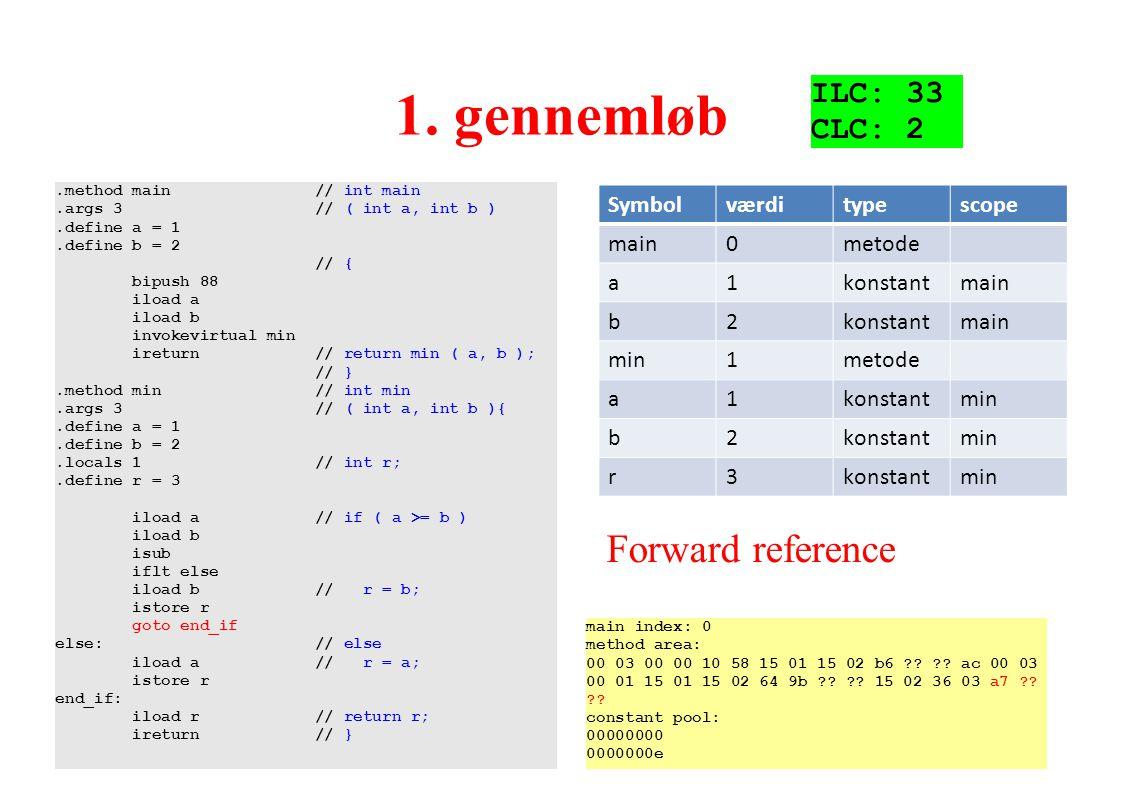 1. gennemløb Forward reference ILC: 33 CLC: 2 Symbol værdi type scope
