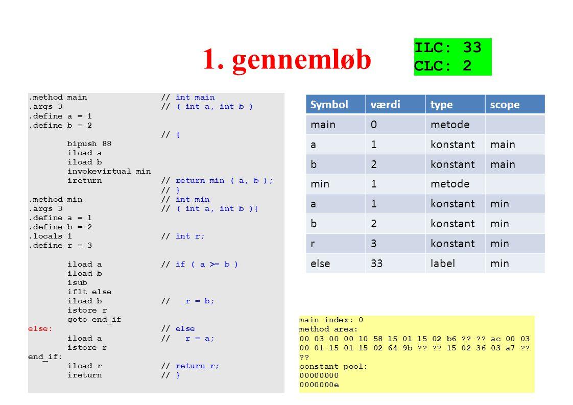 1. gennemløb ILC: 33 CLC: 2 Hvorfor er else 33 Symbol værdi type