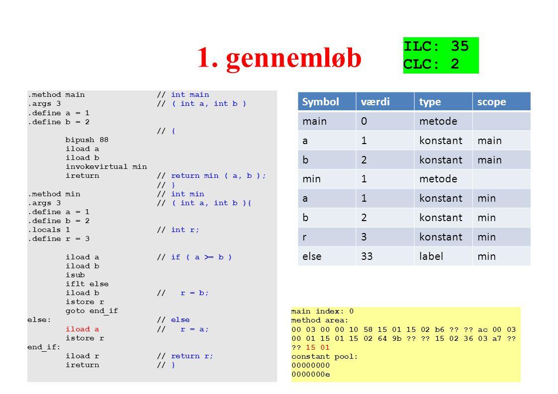 1. gennemløb ILC: 35 CLC: 2 Symbol værdi type scope main metode a 1