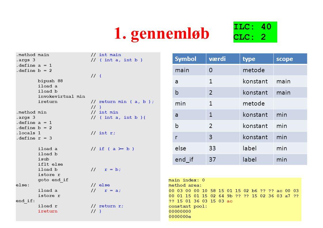 1. gennemløb ILC: 40 CLC: 2 Symbol værdi type scope main metode a 1