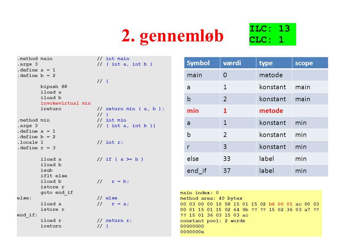 2. gennemløb ILC: 13 CLC: 1 Symbol værdi type scope main metode a 1