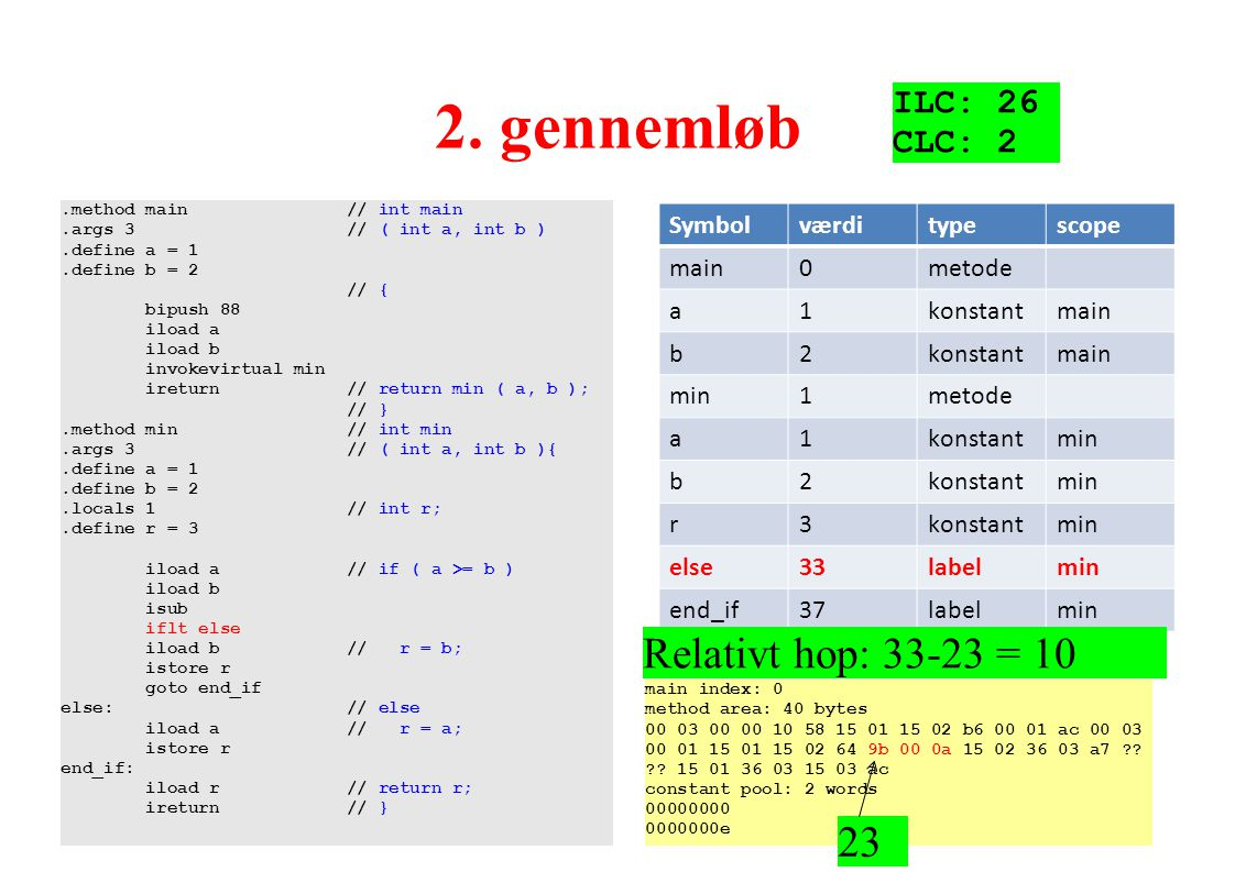 2. gennemløb Relativt hop: 33-23 = 10 23 ILC: 26 CLC: 2