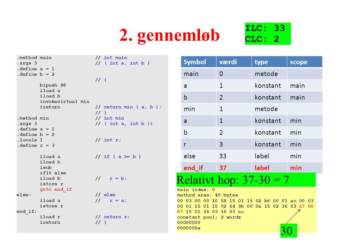2. gennemløb Relativt hop: 37-30 = 7 30 ILC: 33 CLC: 2 Symbol værdi
