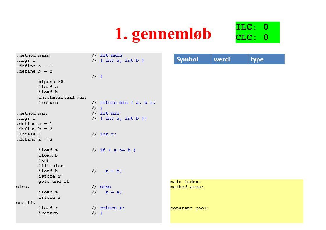 1. gennemløb ILC: 0 CLC: 0 Symbol værdi type .method main // int main