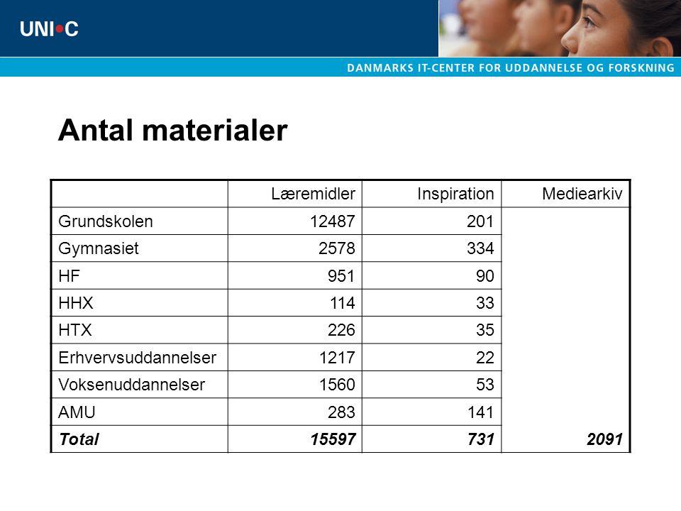 Antal materialer Læremidler Inspiration Mediearkiv Grundskolen 12487