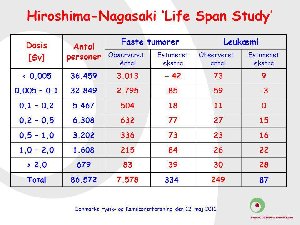 Hiroshima-Nagasaki 'Life Span Study'