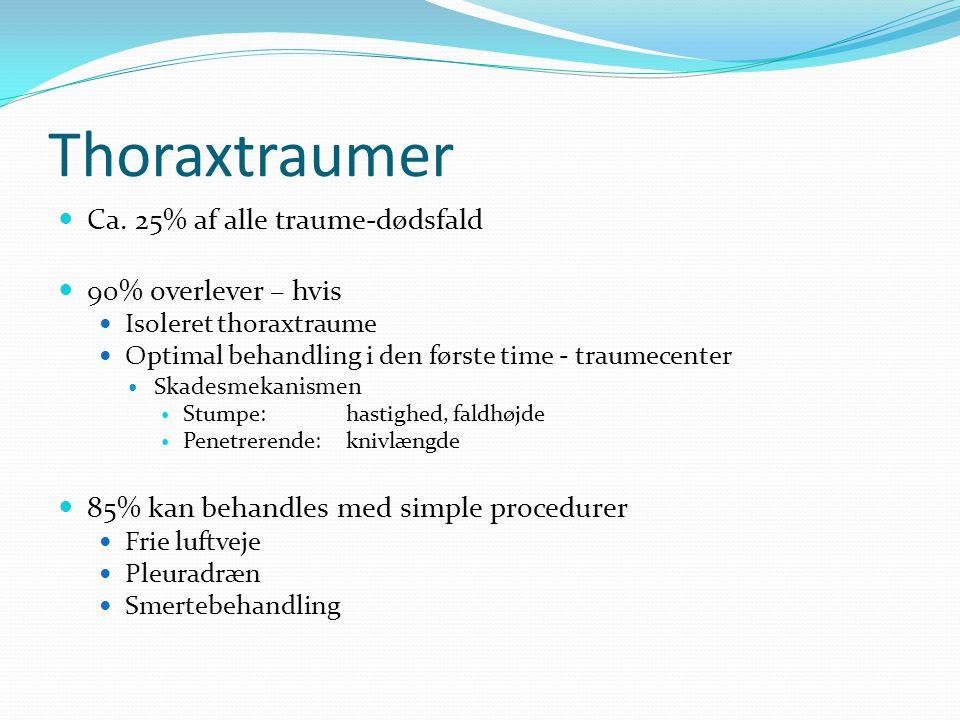 Thoraxtraumer Ca. 25% af alle traume-dødsfald 90% overlever – hvis