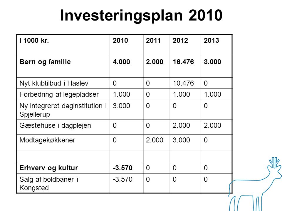 Investeringsplan 2010 I 1000 kr. 2010 2011 2012 2013 Børn og familie
