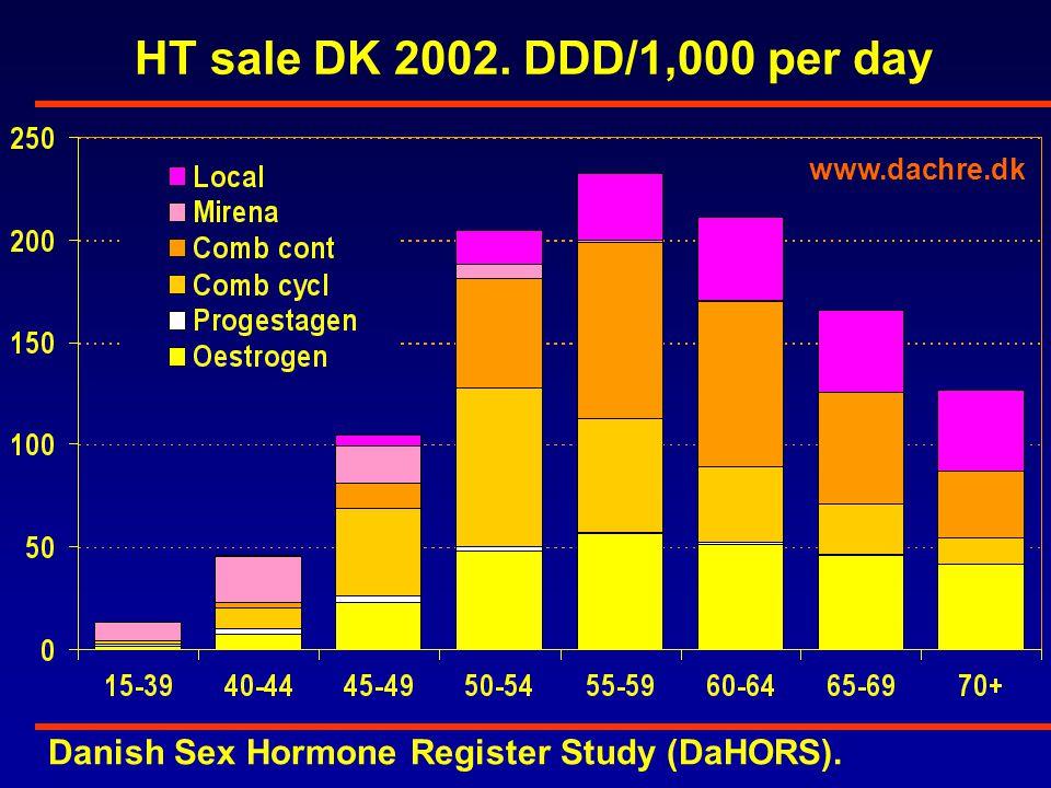 HT sale DK 2002. DDD/1,000 per day www.dachre.dk Danish Sex Hormone Register Study (DaHORS).