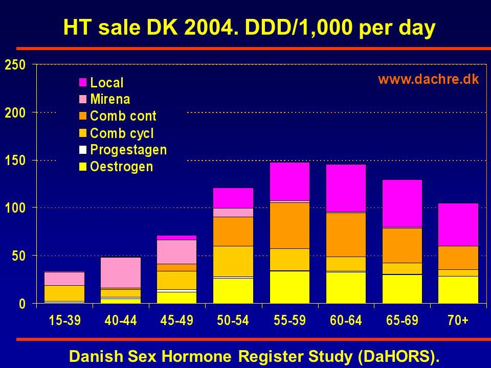 HT sale DK 2004. DDD/1,000 per day www.dachre.dk Danish Sex Hormone Register Study (DaHORS).