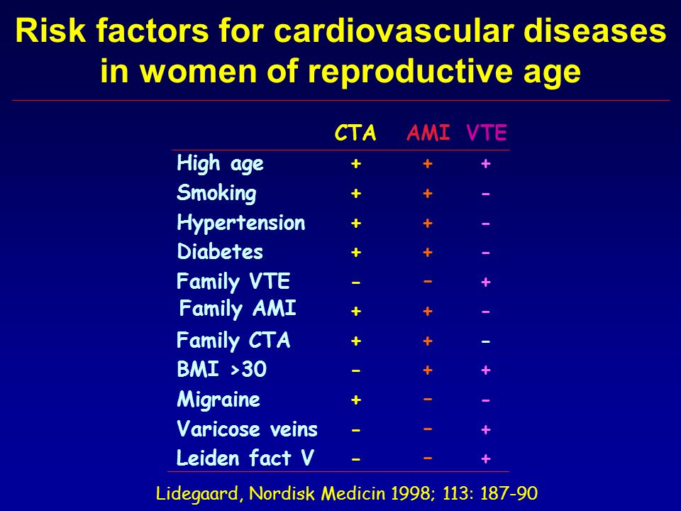Risk factors for cardiovascular diseases in women of reproductive age