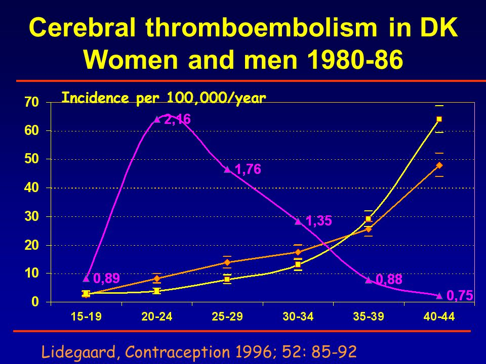 Cerebral thromboembolism in DK Women and men 1980-86