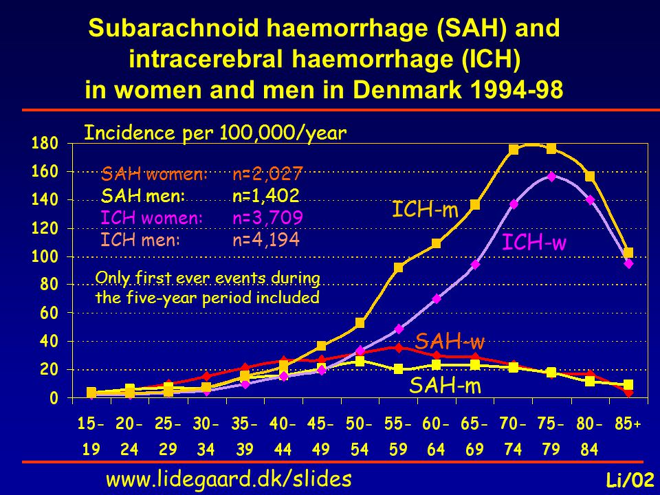 Subarachnoid haemorrhage (SAH) and intracerebral haemorrhage (ICH) in women and men in Denmark 1994-98