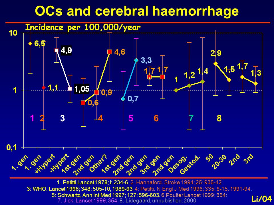 OCs and cerebral haemorrhage