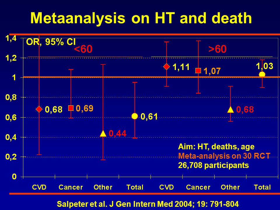 Metaanalysis on HT and death