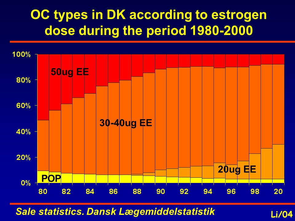 OC types in DK according to estrogen dose during the period 1980-2000