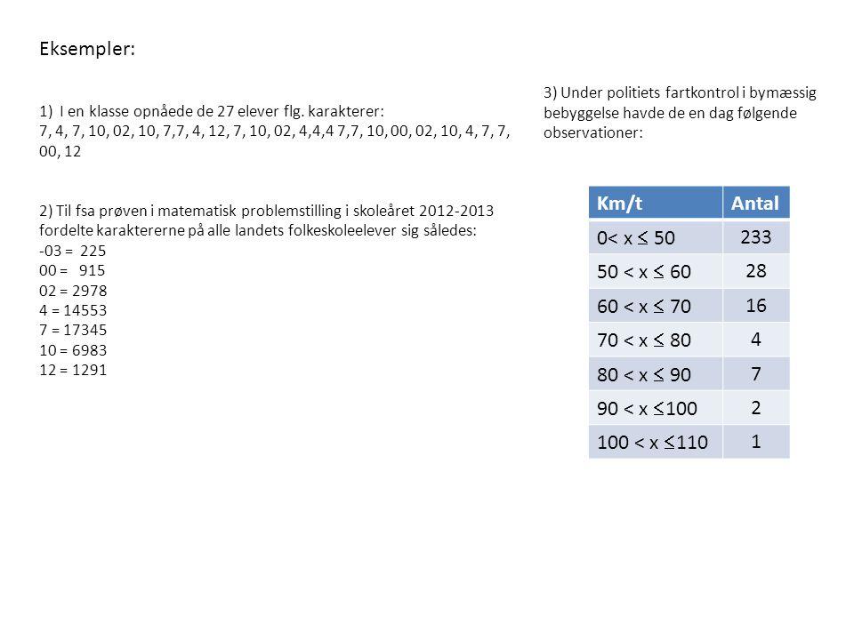 Eksempler: Km/t Antal 0< x  50 233 50 < x  60 28
