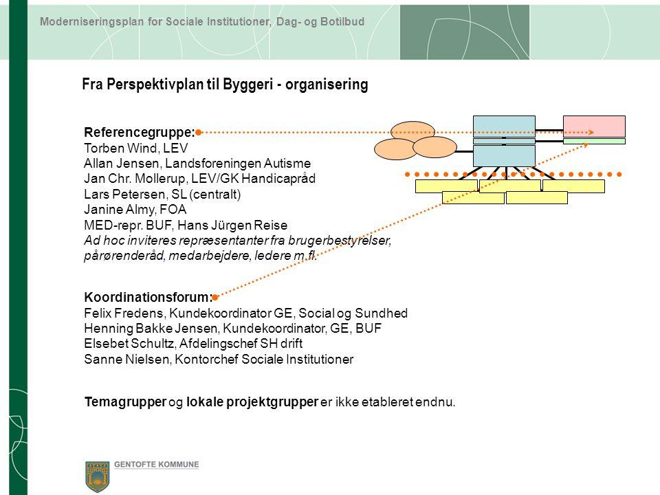 Fra Perspektivplan til Byggeri - organisering