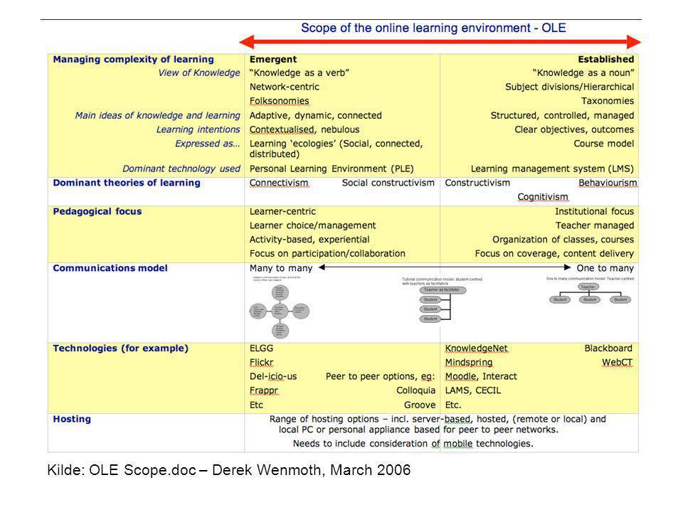 Kilde: OLE Scope.doc – Derek Wenmoth, March 2006