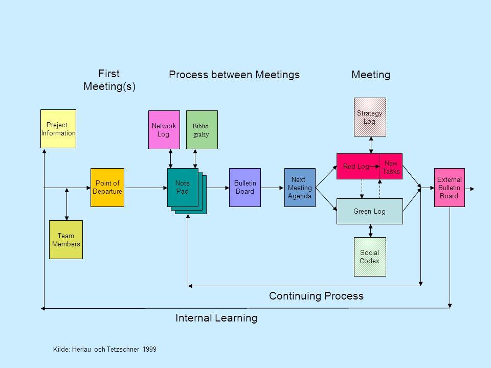 Process between Meetings