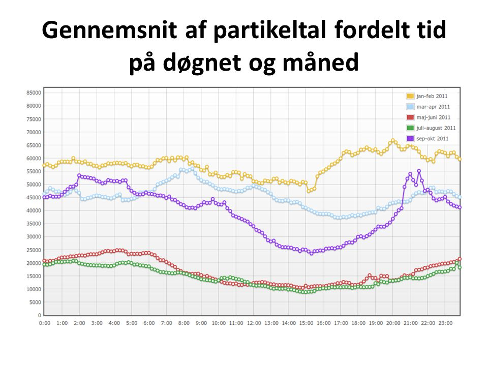 Gennemsnit af partikeltal fordelt tid på døgnet og måned