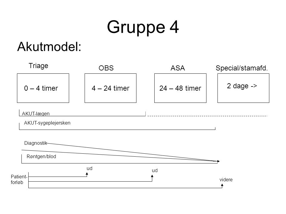 Gruppe 4 Akutmodel: Triage OBS ASA Special/stamafd. 2 dage ->