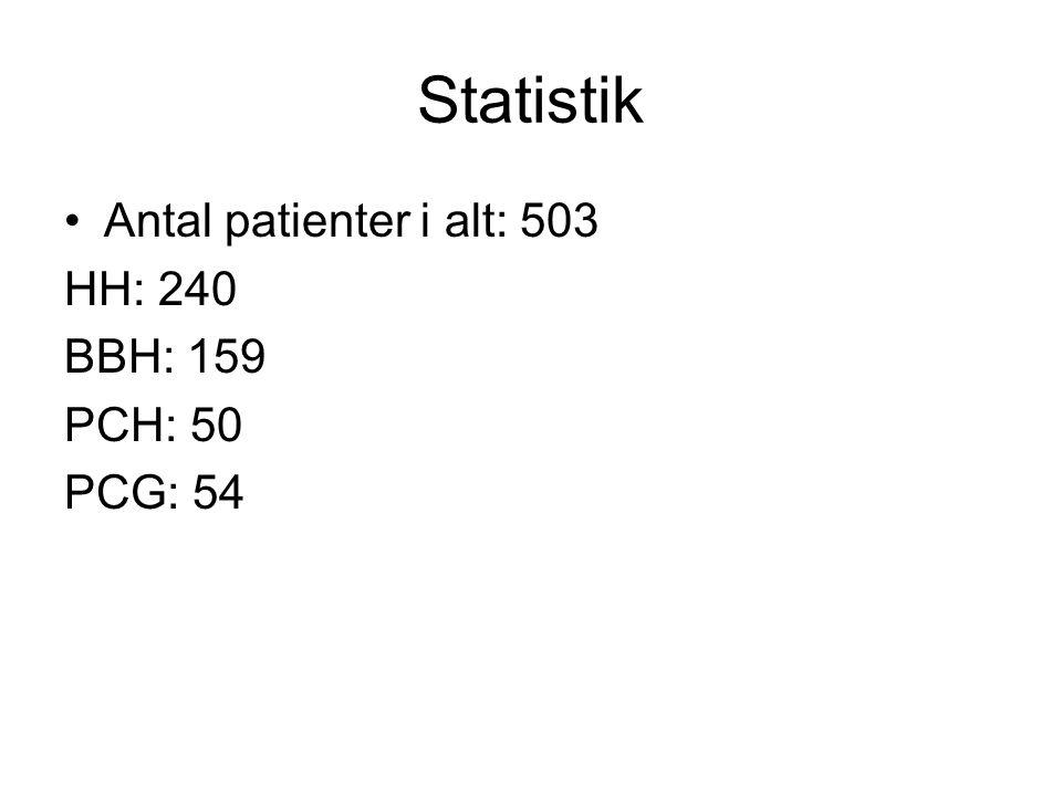 Statistik Antal patienter i alt: 503 HH: 240 BBH: 159 PCH: 50 PCG: 54