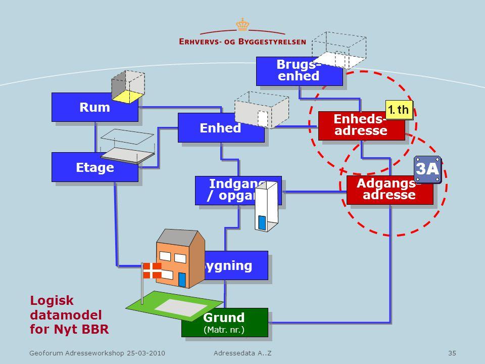 Logisk datamodel for Nyt BBR