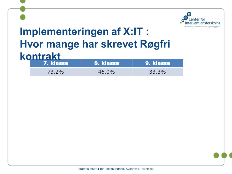 Implementeringen af X:IT : Hvor mange har skrevet Røgfri kontrakt