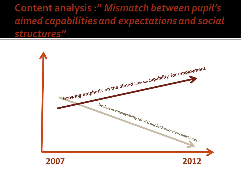Content analysis : Mismatch between pupil's aimed capabilities and expectations and social structures
