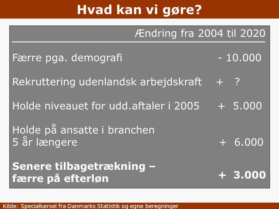Hvad kan vi gøre Ændring fra 2004 til 2020