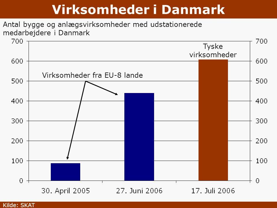 Virksomheder i Danmark
