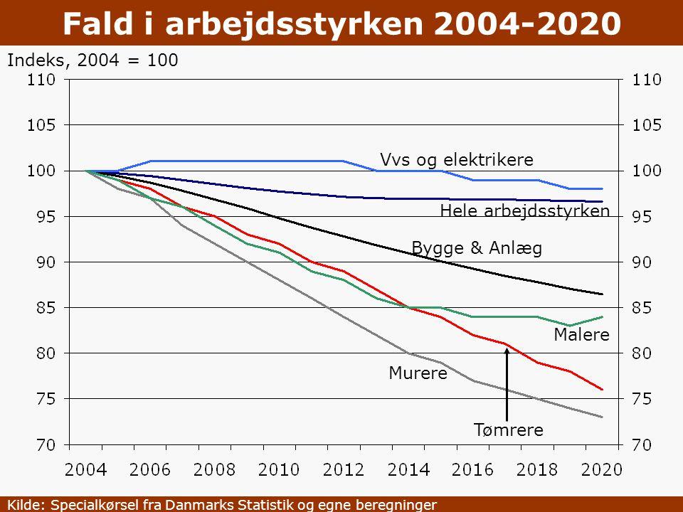 Fald i arbejdsstyrken 2004-2020