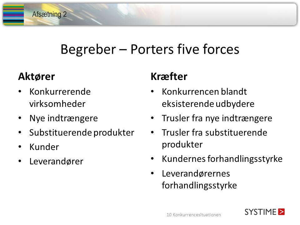 Begreber – Porters five forces
