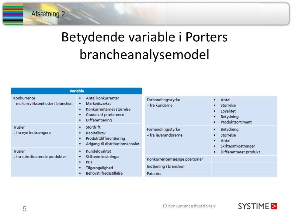 Betydende variable i Porters brancheanalysemodel