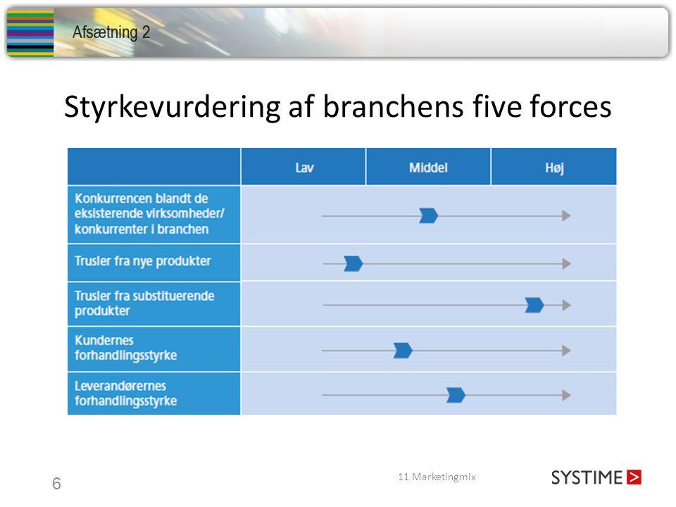 Styrkevurdering af branchens five forces