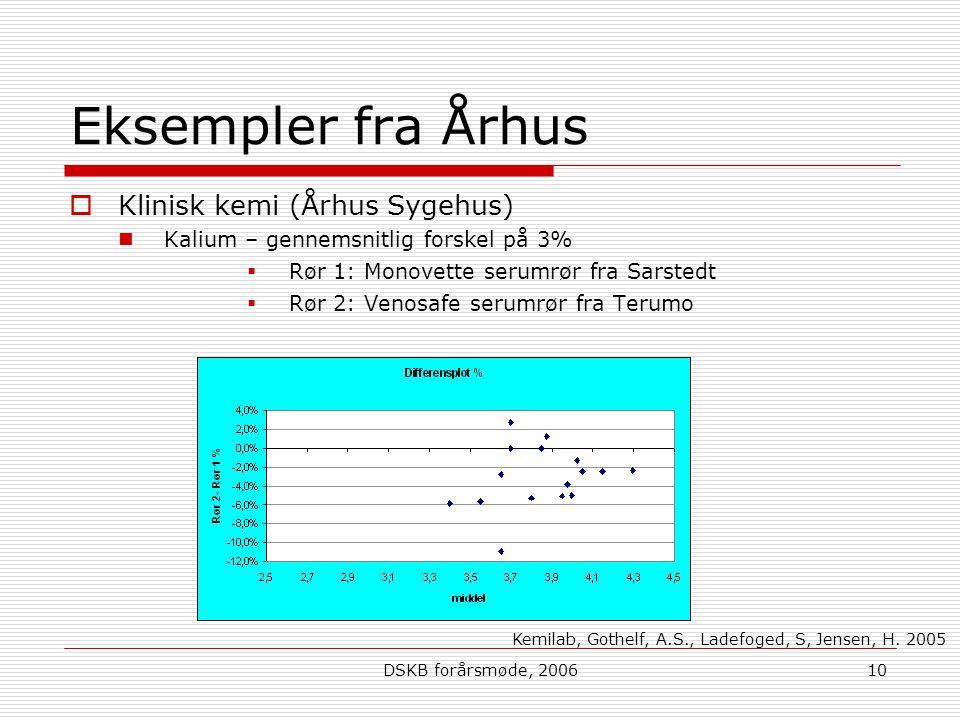 Eksempler fra Århus Klinisk kemi (Århus Sygehus)