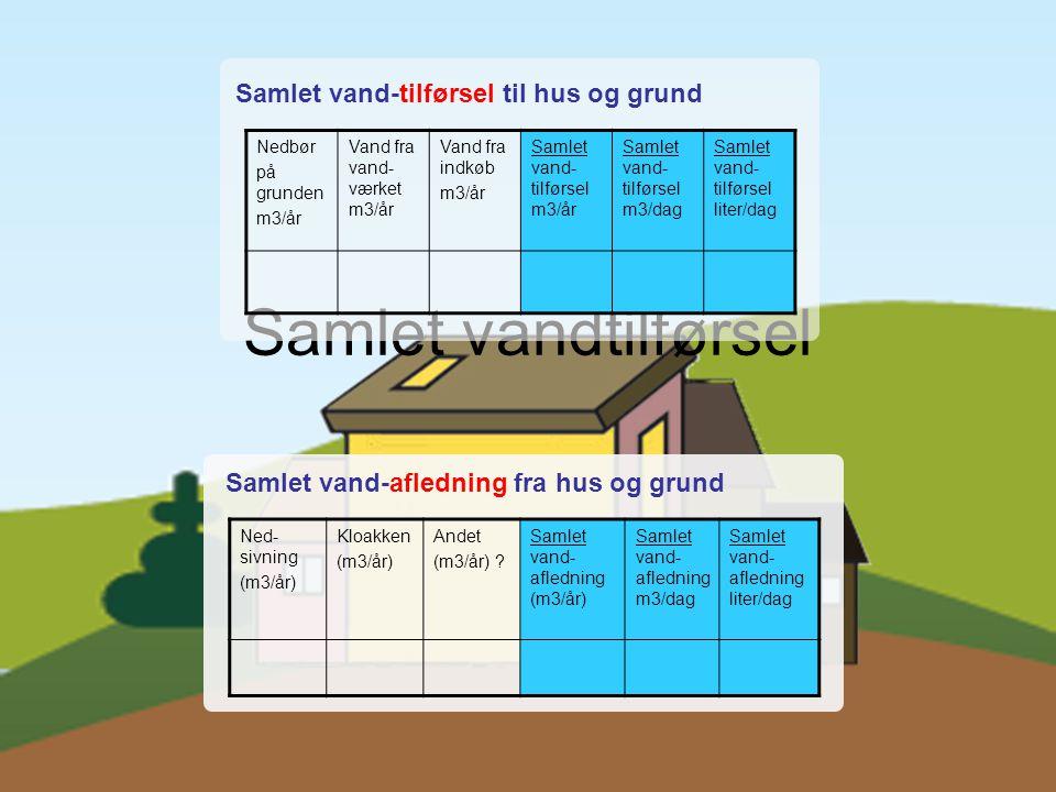 Samlet vandtilførsel Samlet vand-tilførsel til hus og grund