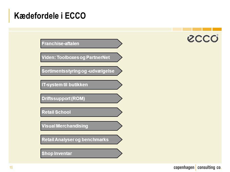 Kædefordele i ECCO Franchise-aftalen Viden: Toolboxes og PartnerNet