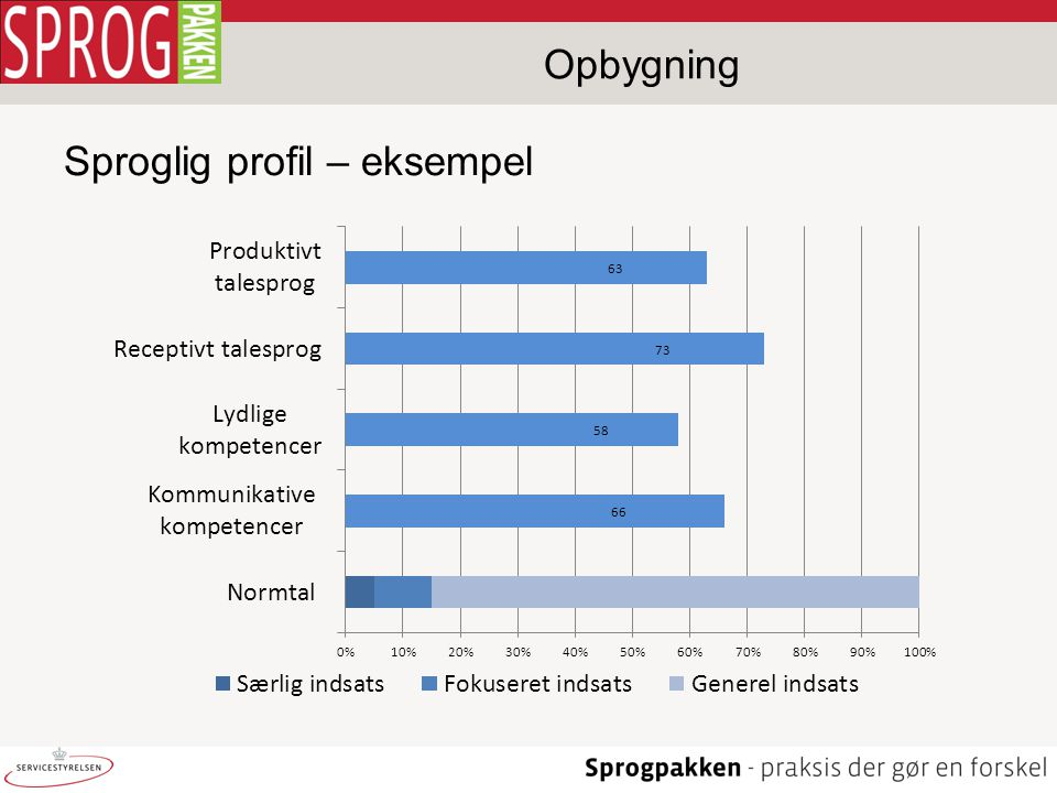 Opbygning Sproglig profil – eksempel