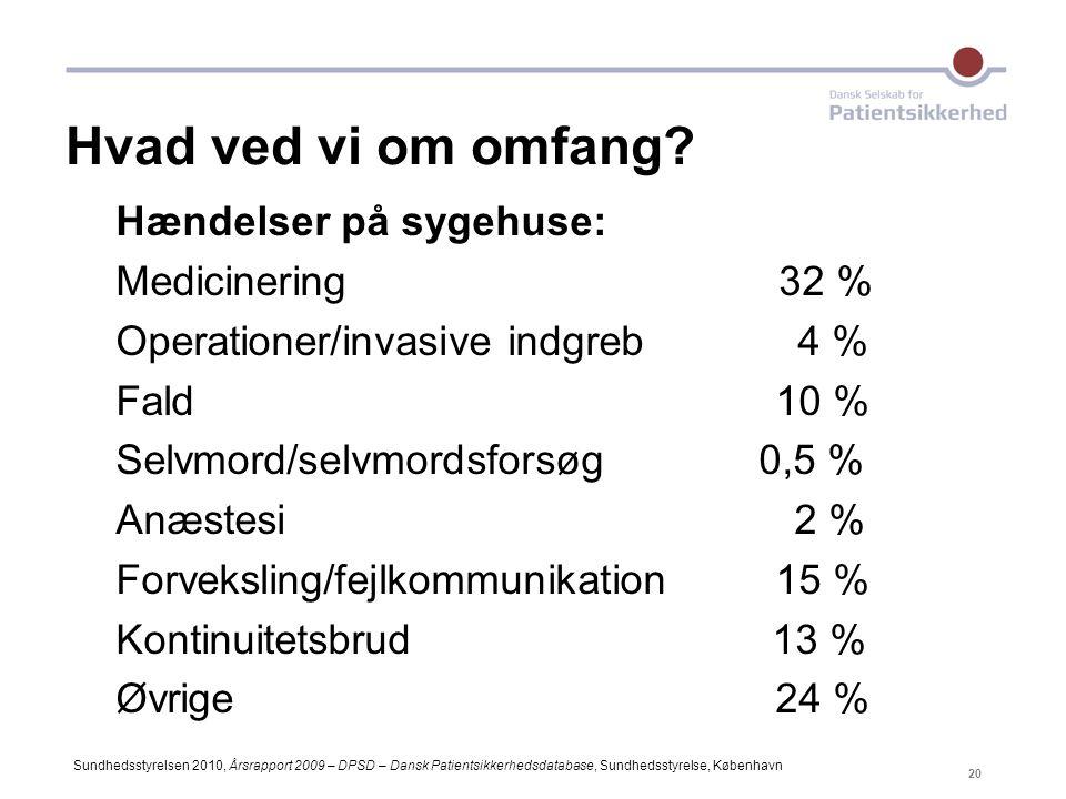 Hvad ved vi om omfang Hændelser på sygehuse: Medicinering 32 %