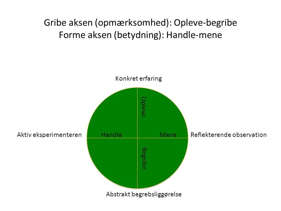 Gribe aksen (opmærksomhed): Opleve-begribe Forme aksen (betydning): Handle-mene