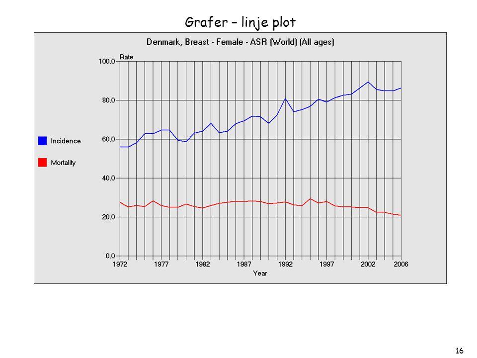 Grafer – linje plot Her er der skiftet farve på graferne, baggrundsfarven er ændret, teksten er gjort større, der er indsat ledelinjer (grids)